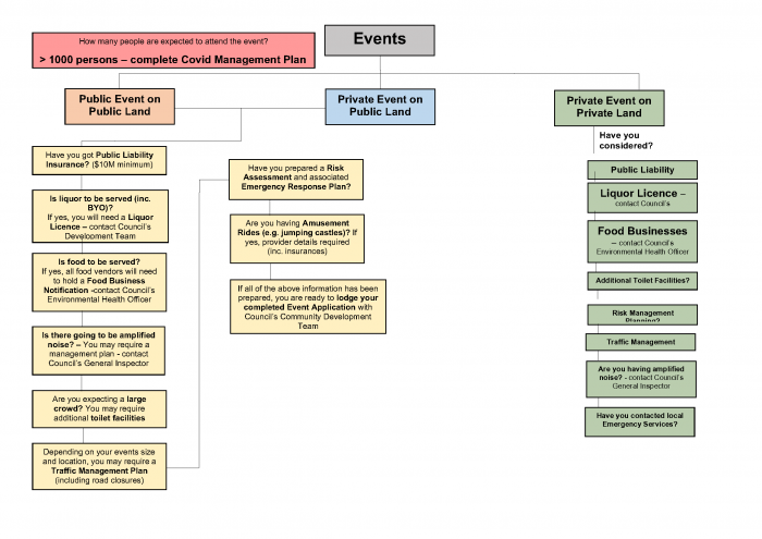 Event Management Policy - Process Chart